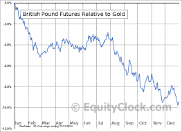 British Pound Futures Bp Seasonal Chart Equity Clock