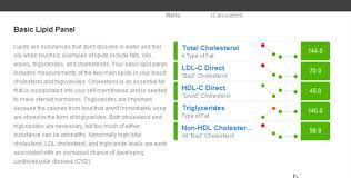 the basic lipid panel section of