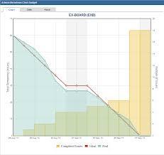 Artezio Burndown Chart For Jira Atlassian Marketplace
