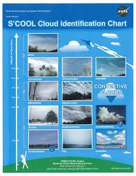 Nasa Skywatcher Chart Cloud Chart Height Click To See Enlarged Image