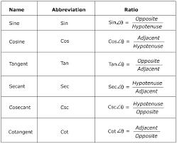 Six Trigonometric Functions Chart Pre Calculus