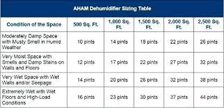 Dehumidifier Room Size Chart Bukushu Co