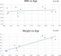 Comparison Of The Lund And Browder Table To Computed