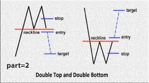 Best Forex Trading Charts Best Price Action How To Trade Idea Double Bottom Chart Pattern Forex Trading Strategies