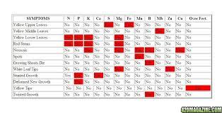 Marijuana Plant Deficiency Chart Cannabis Symptoms Chart