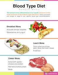 Blood Type Diet Eat Right For Your Type Feel Better Now