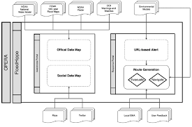 Generic Org Chart The Floodhippo Organizational Chart Is Used As A Template To