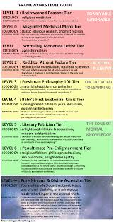 Taoism Life Chart Theodores Level Chart To Existential Frameworks Fine