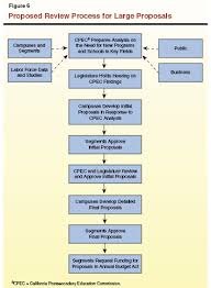 California Legislative Process Chart Improving State Oversight Of Academic Expansions The Master