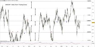 Usd Chf Eur Chf Price Outlook Failure At A Key Resistance