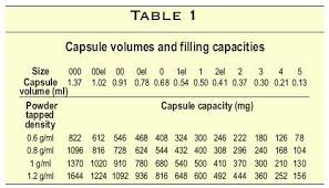 Gelatin Capsule Sizes Chart Limits To Effectively