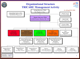 As Of April 02 Organizational Structure Tricare Management