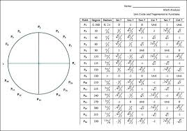 Unit Circle Sin Cos Tan Chart Studious Trig Radian Chart Cos Tan Table Sin 180 Chart Sin