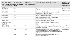 Litigation Timeline Template Fact Investigation In Litigation Case Chronologies And Stories