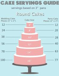 Party Cake Serving Chart