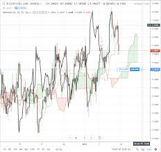 Eur Usd 4 Hour Chart Euro To Dollar Technicals Eur Usd Ichimoku Analysis And