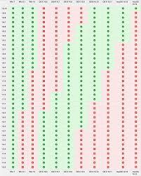Os X Compatibility Chart Serato Software Operating System Compatibility Serato