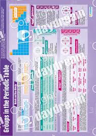 Chemistry Set of 15 Posters – Science Posters