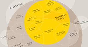 User Experience Venn Diagram 1671735 Inline 2 The Disciplines Of User Experience Design