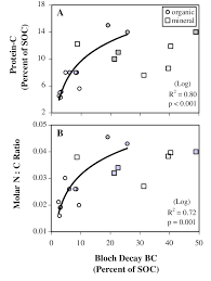 Soil Percentage Chart The Percentage Of Protein Soc Increased With Bc