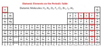 elements and compounds igcse