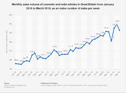 Monthly Retail Sales Chart Cosmetics Sales Volume Trend Monthly 2019 Statistic Statista