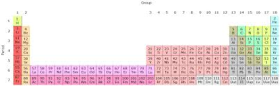 32-column periodic table with Sc, Y, Lu and Lr in group 3 ...