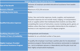 Coverdell Vs 529 Chart Higher Education Federal Tax Benefits Pnpi