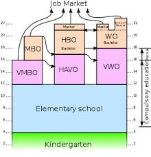 German Education System Chart Education In The Netherlands Wikipedia