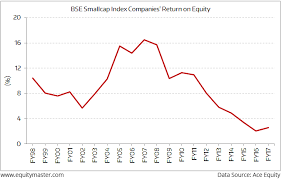 Nifty Pe Ratio Chart 2018 Small Caps Price To Earnings At 84x Can You Still Make A