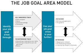 networking for a job international community career denmark job