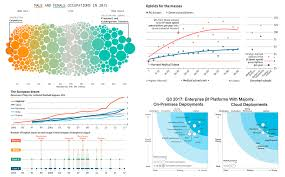 Anychart Data Visualization Best Practices And Cool Chart