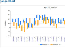 Sql Server Reporting Services Range Charts