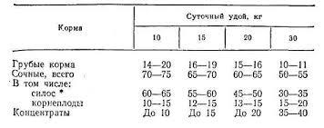Курсовая работа по кормлению Силос частично или полностью может быть заменен эквивалент ным по питательности количеством сенажа
