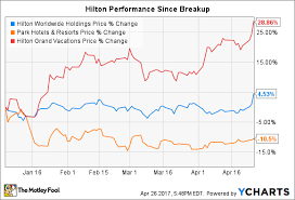 Hgv Stock Chart Hilton Reverse Stock Split What Investors Need To Know