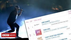 Has Streaming Broken The Uk Singles Chart Bbc News