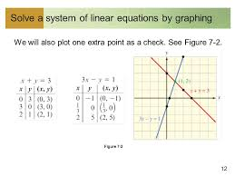 figure 7 2 12 solve a system of linear equations by graphing we will also plot one extra point