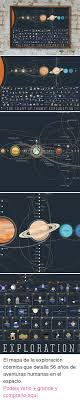 Chart Of Cosmic Exploration The Chart Of Cosmic Exploration Uranus Neptune Pluto Mercury
