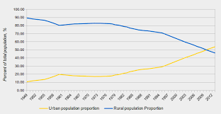 China Population 2019 Live Countrymeters