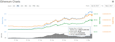 Bitcoin Ethereum Chart Ethereum Price Over 80 As Bitcoin Crypto Market Share