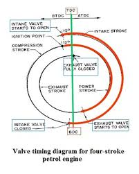 valve timing diagram valve timing diagram for four stroke petrol 01 valve timing diagram for four stroke petrol engine valve timing diagram
