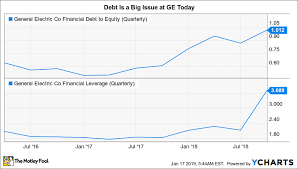 Ge 20 Year Stock Chart How Risky Is General Electric Company Stock The Motley Fool