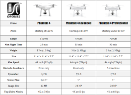Is The Phantom 4 Advanced A Good Deal