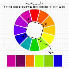 Color theory explained : Why color schemes work.
