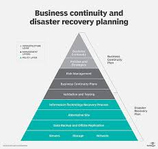 Business Continuity and Disaster Recovery planning guide wikiHow Best Buy Logo