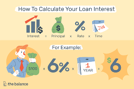 Calculate Loan Payment Formula Compute Loan Interest With Calculators Or Templates