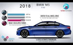 BMW 3 Series bmw m5 transmission : The evolution of the BMW M5