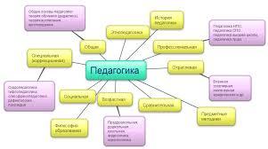 Курсовая работа по педагогике на заказ в Минске и Могилеве  заказать курсовую работу по педагогике