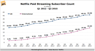 Netflix Subscribers Chart Netflix Paid Streaming Subscriber Count Q1 2012 Q2 2015