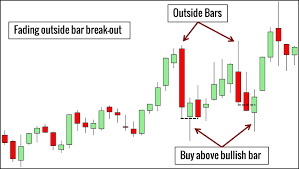 10 Price Action Bar Patterns You Must Know Trading Setups